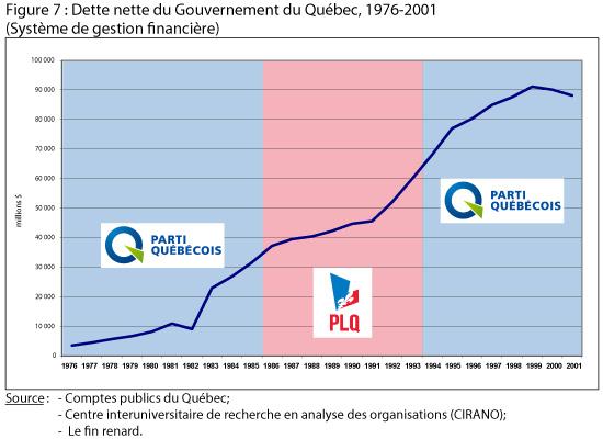 La dette québécoise